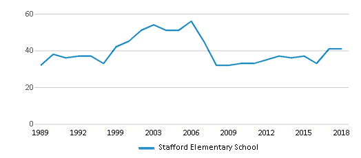 This chart display the total teachers of Stafford Elementary School by year, with the latest 2017-18 school year data.