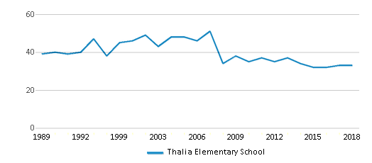 This chart display the total teachers of Thalia Elementary School by year, with the latest 2017-18 school year data.