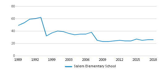 This chart display the total teachers of Salem Elementary School by year, with the latest 2017-18 school year data.