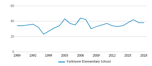This chart display the total teachers of Yorktown Elementary School by year, with the latest 2017-18 school year data.