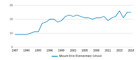 This chart display the total teachers of Mount Erie Elementary School by year, with the latest 2017-18 school year data.