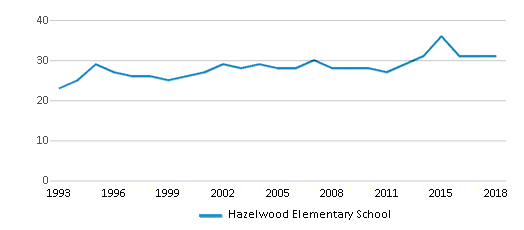 This chart display the total teachers of Hazelwood Elementary School by year, with the latest 2017-18 school year data.