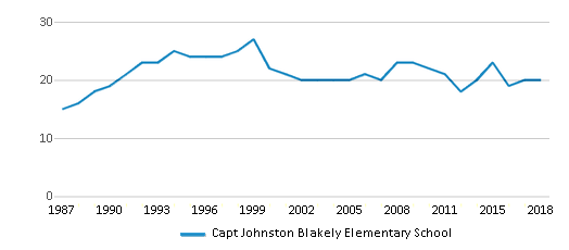 This chart display the total teachers of Capt Johnston Blakely Elementary School by year, with the latest 2017-18 school year data.