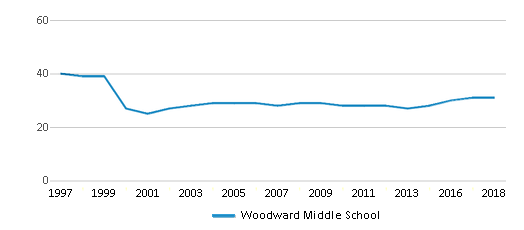 This chart display the total teachers of Woodward Middle School by year, with the latest 2017-18 school year data.