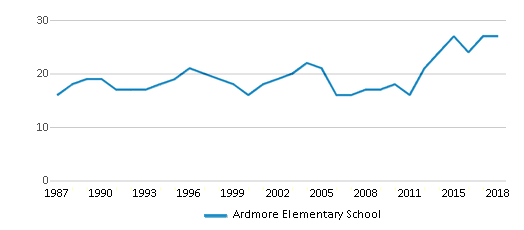 This chart display the total teachers of Ardmore Elementary School by year, with the latest 2017-18 school year data.