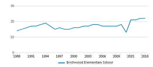 This chart display the total teachers of Birchwood Elementary School by year, with the latest 2017-18 school year data.