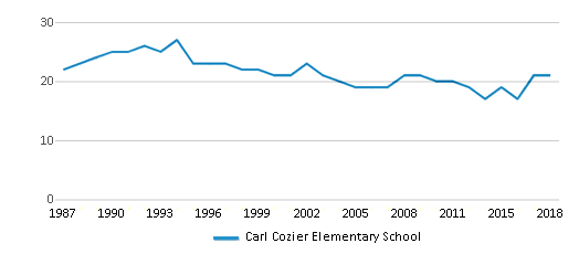 This chart display the total teachers of Carl Cozier Elementary School by year, with the latest 2017-18 school year data.