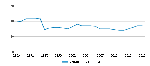 This chart display the total teachers of Whatcom Middle School by year, with the latest 2017-18 school year data.
