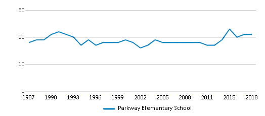 This chart display the total teachers of Parkway Elementary School by year, with the latest 2017-18 school year data.