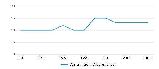 This chart display the total teachers of Walter Strom Middle School by year, with the latest 2017-18 school year data.