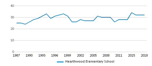 This chart display the total teachers of Hearthwood Elementary School by year, with the latest 2017-18 school year data.