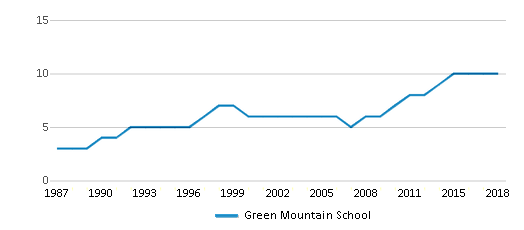 This chart display the total teachers of Green Mountain School by year, with the latest 2017-18 school year data.