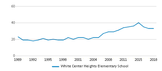 This chart display the total teachers of White Center Heights Elementary School by year, with the latest 2017-18 school year data.