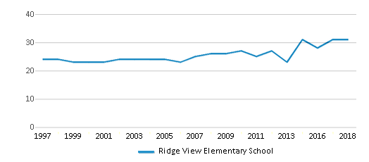 This chart display the total teachers of Ridge View Elementary School by year, with the latest 2017-18 school year data.