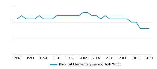 This chart display the total teachers of Klickitat Elementary & High School by year, with the latest 2017-18 school year data.
