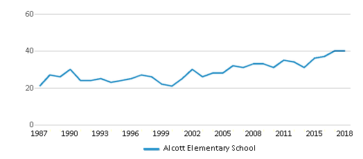 This chart display the total teachers of Alcott Elementary School by year, with the latest 2017-18 school year data.