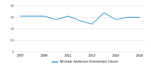 This chart display the total teachers of Michael Anderson Elementary School by year, with the latest 2017-18 school year data.