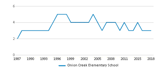 This chart display the total teachers of Onion Creek Elementary School by year, with the latest 2017-18 school year data.