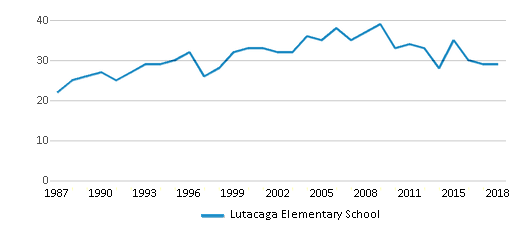 This chart display the total teachers of Lutacaga Elementary School by year, with the latest 2017-18 school year data.