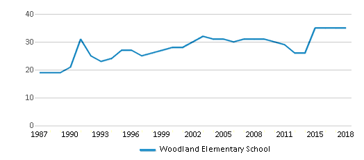 This chart display the total teachers of Woodland Elementary School by year, with the latest 2017-18 school year data.