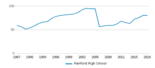 This chart display the total teachers of Hanford High School by year, with the latest 2017-18 school year data.