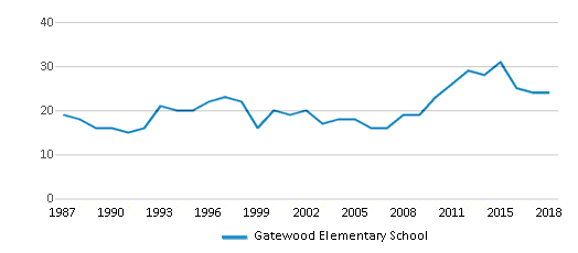 This chart display the total teachers of Gatewood Elementary School by year, with the latest 2017-18 school year data.