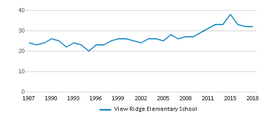 This chart display the total teachers of View Ridge Elementary School by year, with the latest 2017-18 school year data.