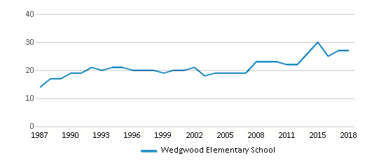 This chart display the total teachers of Wedgwood Elementary School by year, with the latest 2017-18 school year data.