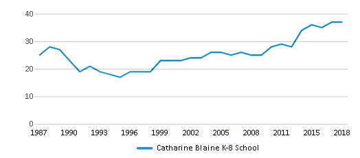 This chart display the total teachers of Catharine Blaine K-8 School by year, with the latest 2017-18 school year data.