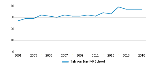 This chart display the total teachers of Salmon Bay K-8 School by year, with the latest 2017-18 school year data.