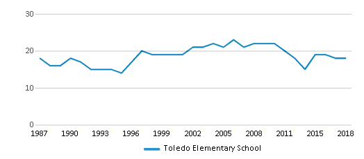 This chart display the total teachers of Toledo Elementary School by year, with the latest 2017-18 school year data.
