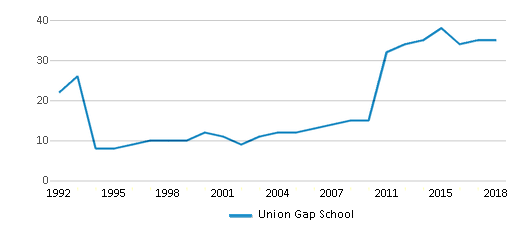 This chart display the total teachers of Union Gap School by year, with the latest 2017-18 school year data.