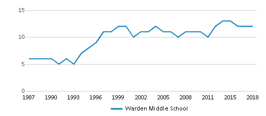 This chart display the total teachers of Warden Middle School by year, with the latest 2017-18 school year data.