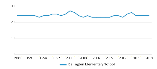 This chart display the total teachers of Belington Elementary School by year, with the latest 2017-18 school year data.