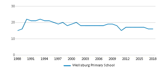 This chart display the total teachers of Wellsburg Primary School by year, with the latest 2017-18 school year data.
