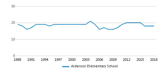 This chart display the total teachers of Alderson Elementary School by year, with the latest 2017-18 school year data.