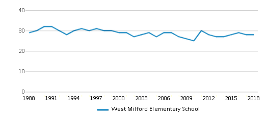 This chart display the total teachers of West Milford Elementary School by year, with the latest 2017-18 school year data.