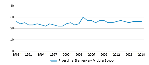 This chart display the total teachers of Rivesville Elementary Middle School by year, with the latest 2017-18 school year data.