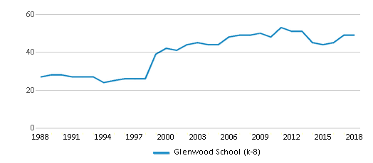 This chart display the total teachers of Glenwood School (k-8) by year, with the latest 2017-18 school year data.