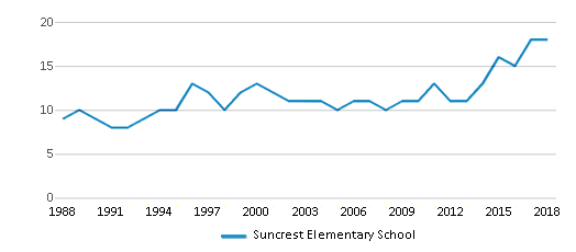 This chart display the total teachers of Suncrest Elementary School by year, with the latest 2017-18 school year data.