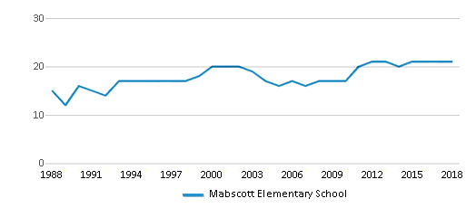 This chart display the total teachers of Mabscott Elementary School by year, with the latest 2017-18 school year data.
