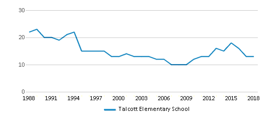 This chart display the total teachers of Talcott Elementary School by year, with the latest 2017-18 school year data.