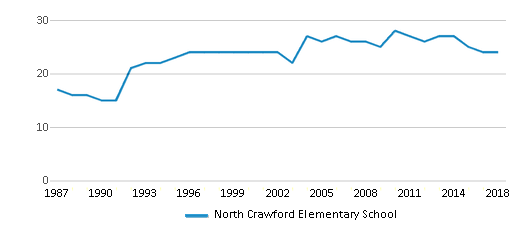 This chart display the total teachers of North Crawford Elementary School by year, with the latest 2017-18 school year data.