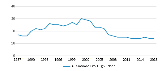 This chart display the total teachers of Glenwood City High School by year, with the latest 2017-18 school year data.