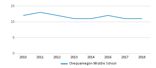 This chart display the total teachers of Chequamegon Middle School by year, with the latest 2017-18 school year data.