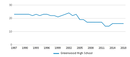 This chart display the total teachers of Greenwood High School by year, with the latest 2017-18 school year data.