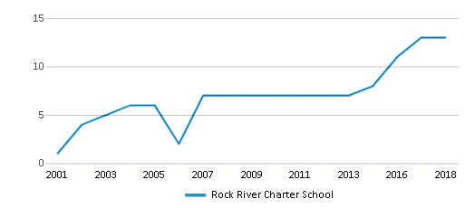 This chart display the total teachers of Rock River Charter School by year, with the latest 2017-18 school year data.