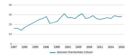 This chart display the total teachers of Janssen Elementary School by year, with the latest 2017-18 school year data.