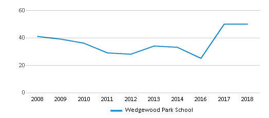 This chart display the total teachers of Wedgewood Park School by year, with the latest 2017-18 school year data.