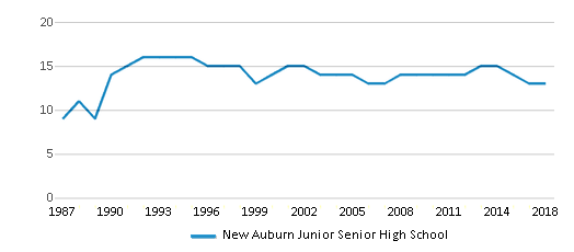 This chart display the total teachers of New Auburn Junior Senior High School by year, with the latest 2017-18 school year data.
